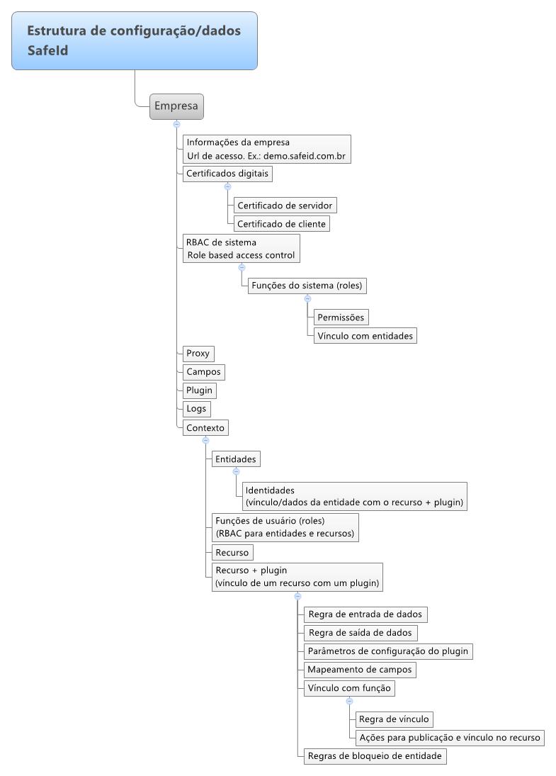 Estrutura de dados do SafeID
